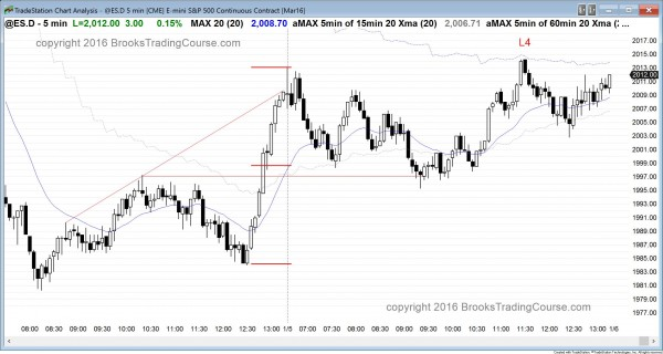 The emini had trading range price action and some follow-through buying as it tested moving average resistance