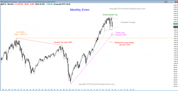 S&P Emini futures market analysis weekly report for January16, 2016. The monthly chart has formed a triangle candlestick pattern, and those who trade the markets for a living see this price action as breakout mode.