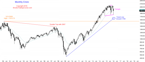 """alt=""""S&P Emini futures market analysis weekly report for January 30, 2016. The monthly chart has a triangle candlestick pattern, and those who trade the markets for a living see this price action as breakout mode."""