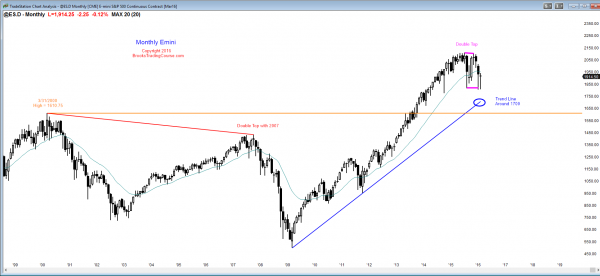 S&P Emini futures market analysis weekly report for February 19, 2016. The monthly chart has a triangle candlestick pattern and a micro double bottom, and those who trade the markets for a living see this price action as breakout mode.