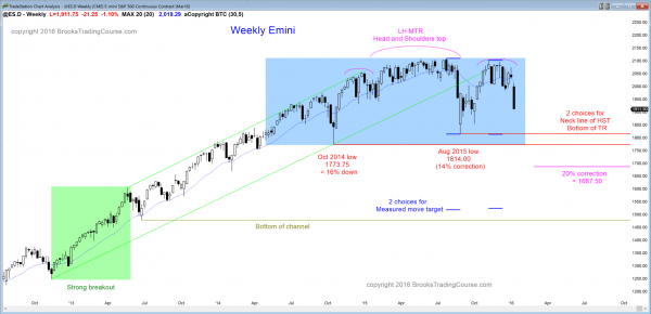 S&P Emini futures market analysis weekly report for January 2, 2016. The price action I down from a head and shoulders top candlestick pattern on the weekly chart.