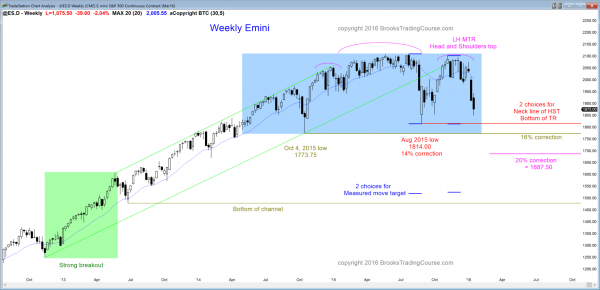 Emini futures market analysis weekly report for January 16, 2016. The weekly chart's price action down from the head and shoulders top candlestick pattern is still above he neck line.