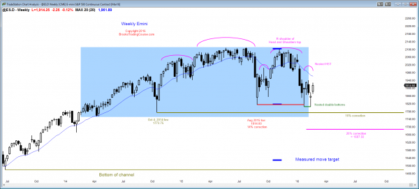 S&P Emini futures market analysis weekly report for February 19, 2016. The weekly chart's price action shows a rally from a failed breakout below the neck line of a head and shoulders top candlestick pattern. There is now both a small double top and double bottom.