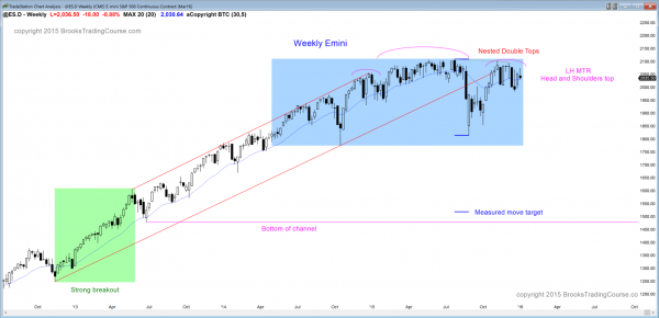 S&P Emini futures market analysis weekly report for January 2, 2016. Swing traders who are learning how to trade the markets see a head and shoulders top candlestick pattern on the weekly chart.