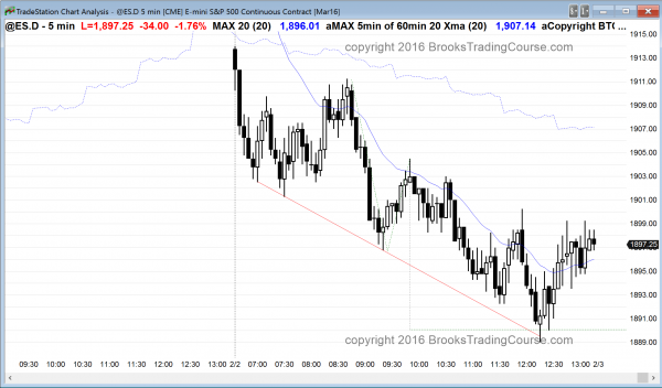 the price action was good for bear day traders in the emini today.