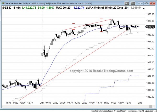 the price action  in the Emini had a buy climax today.