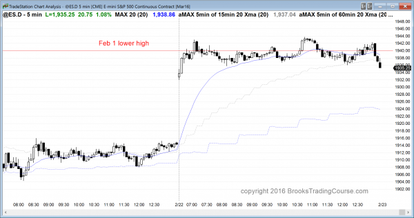 The price action for emini day traders was a reversal day at resistance.