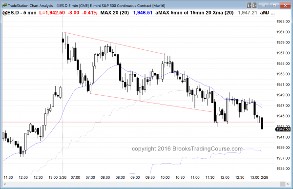 The price action for emini day traders was down all day.