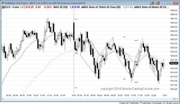 The price action was sideways in the emini, giving day traders a chance to learn to trade the markets with limit orders.