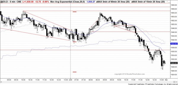 the emini price action was in a bear trend