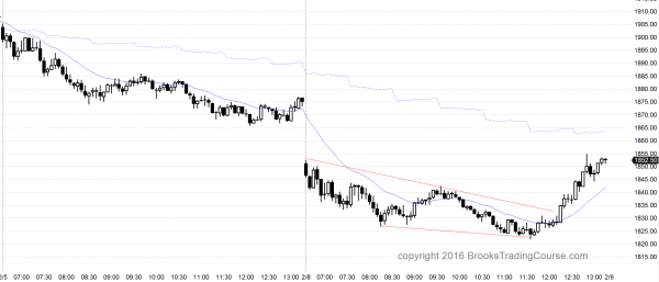 The Emini price action was good for bull day traders today.
