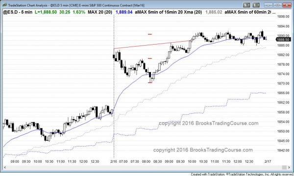 Emini day traders saw bullish price action on the trend reversal up.