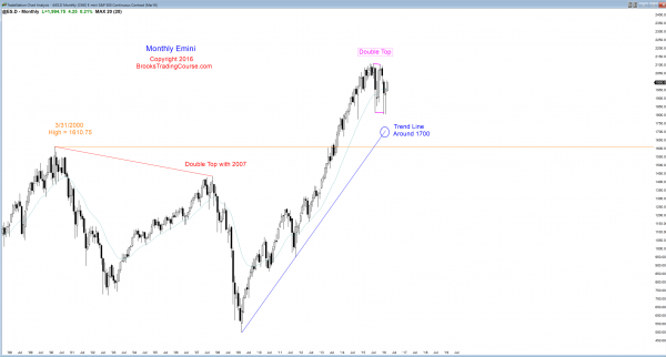 S&P Emini futures market analysis weekly report for March5, 2016. The monthly chart triggered a buy signal by trading above the February high, and those who trade the markets for a living see this as bullish price action.