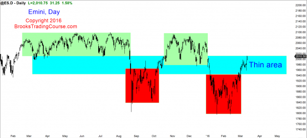 Learn how to trade the Emini in a trading range.