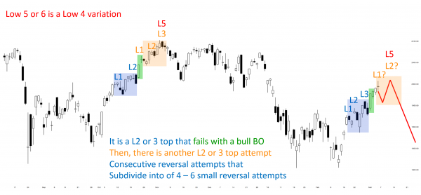 Online day traders see a low 4 sell setup for the candlestick pattern.