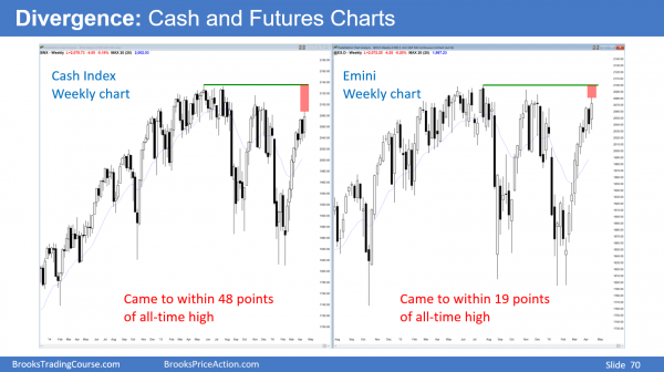 The cash and futures candlestick charts have a divergence