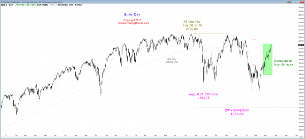 S&P Emini futures market analysis weekly report for March 19, 2016. Day traders see consecutive buy climaxes as the candlestick pattern on the daily chart.