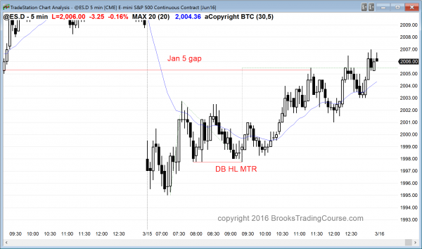 the emini price action was slightly bullish for online day traders in the emini today.