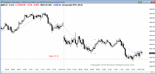 The price action in the Emini was sideways, but there was a bear candlestick pattern late.