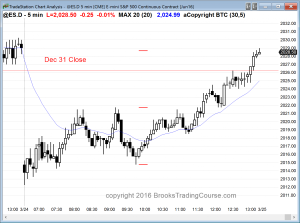 The price action for the Emini accelerated in the 2nd half of the day for day traders.