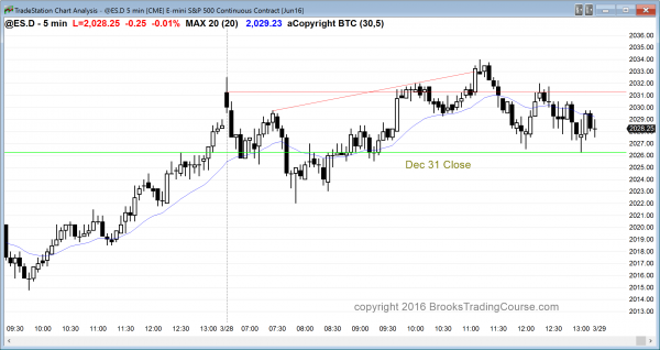 emini day traders saw a trading range for the candlestick pattern today.