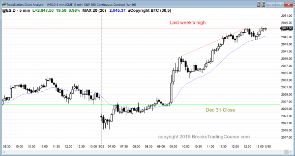 the emini price action was bullish for day traders.