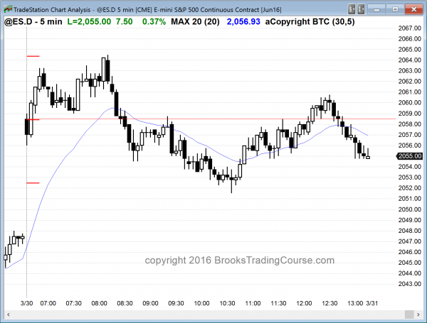 day traders saw the price action create a sell signal bar on the daily chart.