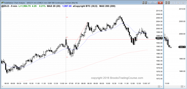 the price action for day traders today had many reversals in the emini.