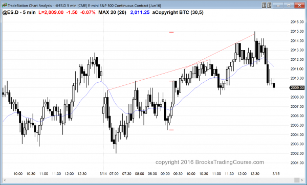 the emini was in a broad bull channel for its candlestick pattern today.