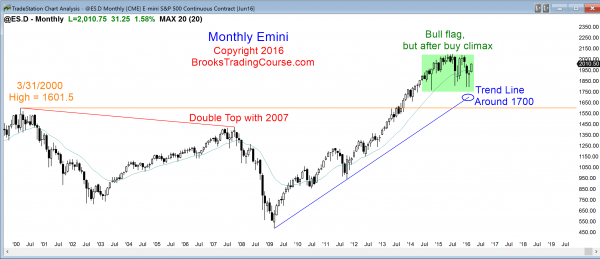 S&P Emini futures market analysis weekly report for March 12, 2016. The monthly chart so far has a strong entry bar for its price action for the bulls who trade the markets for a living.