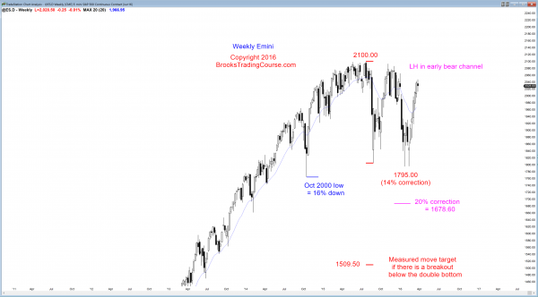 S&P Emini futures market analysis weekly report for March 26, 2016. The weekly chart's price action had its 1st pullback after 6 consecutive bull trend bars, which created a bull flag candlestick pattern.
