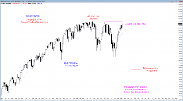 S&P Emini futures market analysis weekly report for April 16, 2016. Those who trade the markets for a living see micro wedge top and a buy climax as the candlestick patterns on the Emini weekly chart.