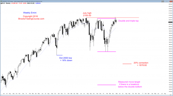 S&P Emini futures market analysis weekly report for April 30, 2016. Those who trade the markets for a living see trend reversal down from a buy climax and a triple top as the candlestick patterns on the Emini weekly chart.