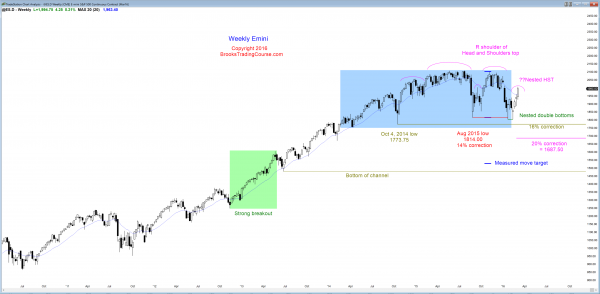 S&P Emini futures market analysis weekly report for March5, 2016. The weekly chart's price action has a 4 bar bull breakout candlestick pattern.