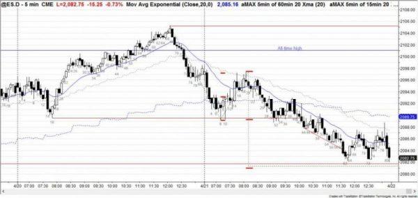 160421 ES Chart Thursday