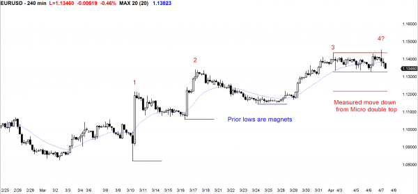 EURUSD Forex chart with a topping candlestick pattern