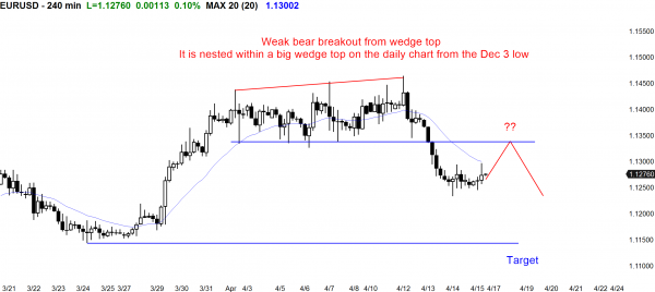 The EURUSD Forex price action favors a trading range.