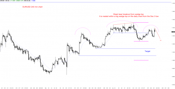 good price action for the bulls in the Forex EURUSD
