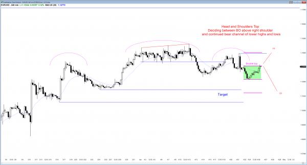 orex market has trading range price action