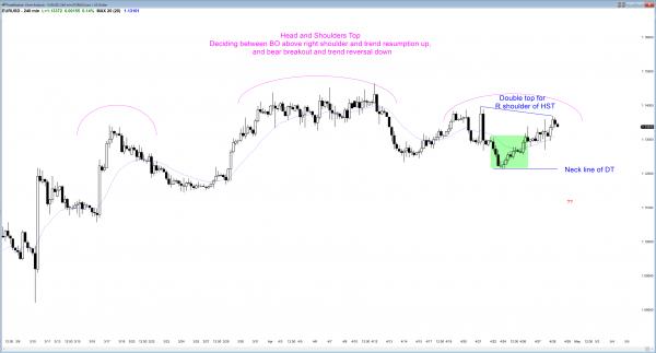 Forex market breakout price action