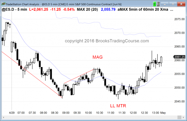 Emini day traders saw reversal price action.
