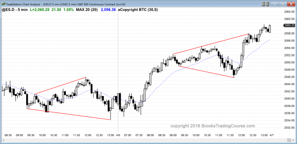 The emini candlestick pattern was a triangle for emini day traders.