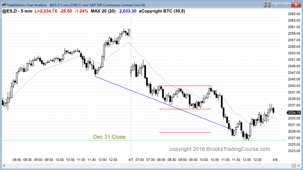 The Emini had bearish price action for day trading today.