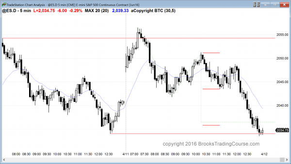 The emini price action was good for the bears, who have a 60 minute candlestick sell pattern.