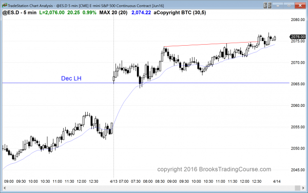 The price action was good for Emini day traders, and the bulls had a gap up for their candlestick pattern.