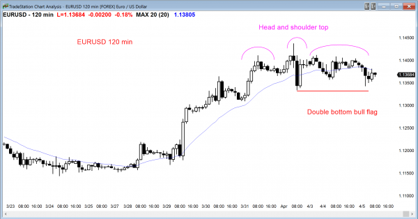 EURUSD forex price action has bull and bear candlestick patterns