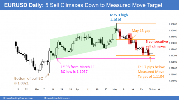 The EURUSD Forex chart is at a measured move target.