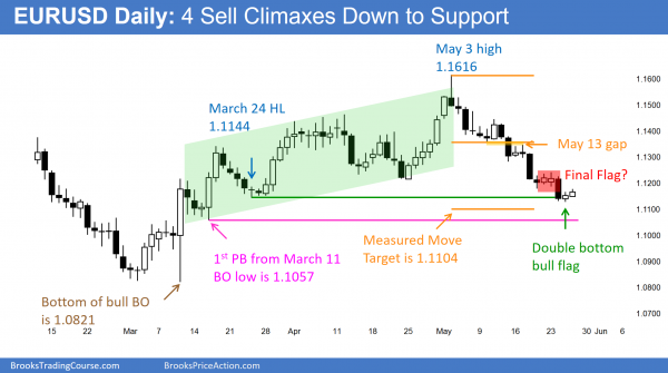 The daily chart of the EURUSD Forex cross rate is at support, but the Forex market price action has been bearish.