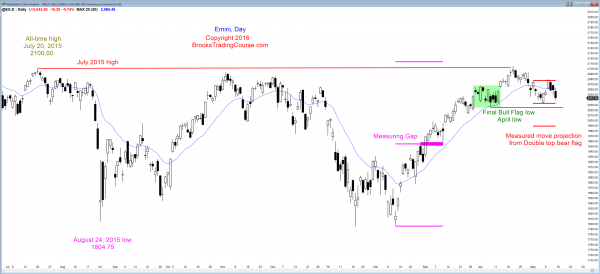 S&P Emini futures market analysis weekly report for May 14, 2016. Online day traders saw a trend reversal down from a double top bear flag, which was the candlestick pattern on the daily chart.
