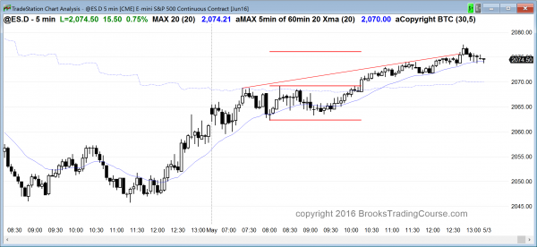 Online day traders had a strong candlestick pattern in the Emini.
